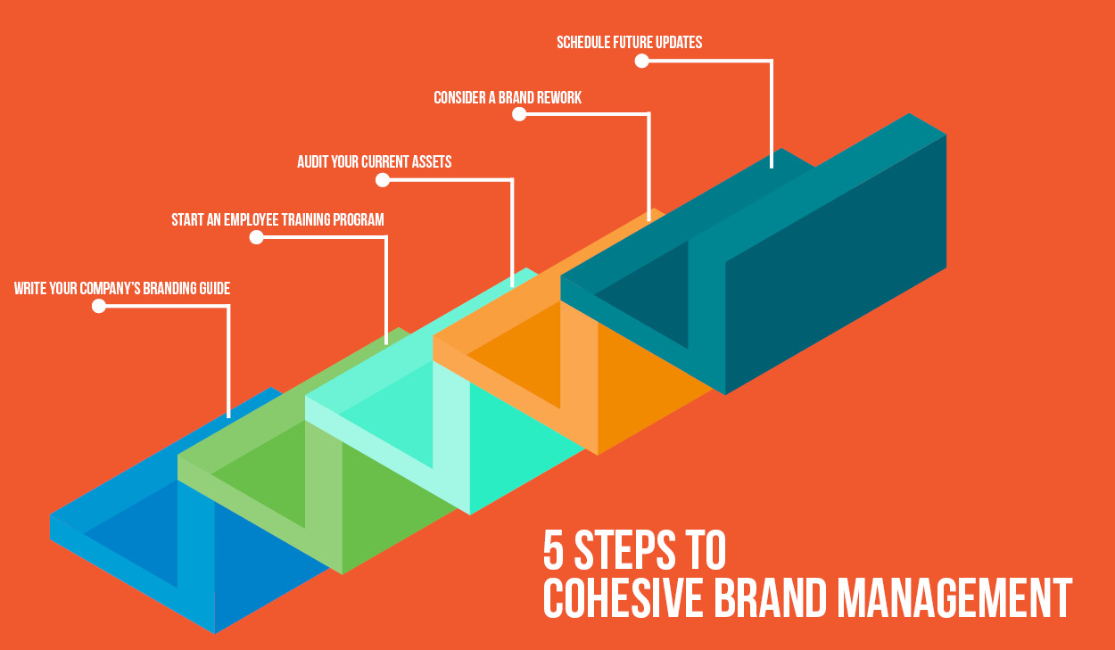 5 Colorful Steps Leading Up to Describe How to Achieve Cohesive Brand Management
